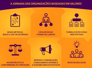 Engajamento para um propósito: os processos de capacitação sobre conformidade nas empresas